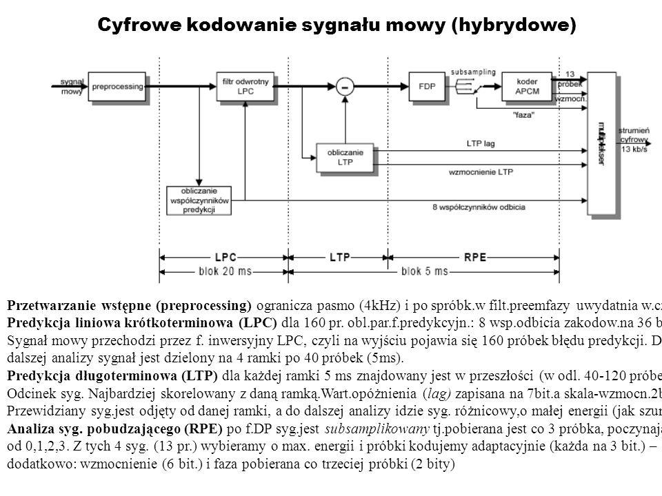 Cyfrowe kodowanie sygnału mowy (hybrydowe) Przetwarzanie wstępne (preprocessing) ogranicza pasmo (4kHz) i po spróbk.w filt.preemfazy uwydatnia w.cz. P