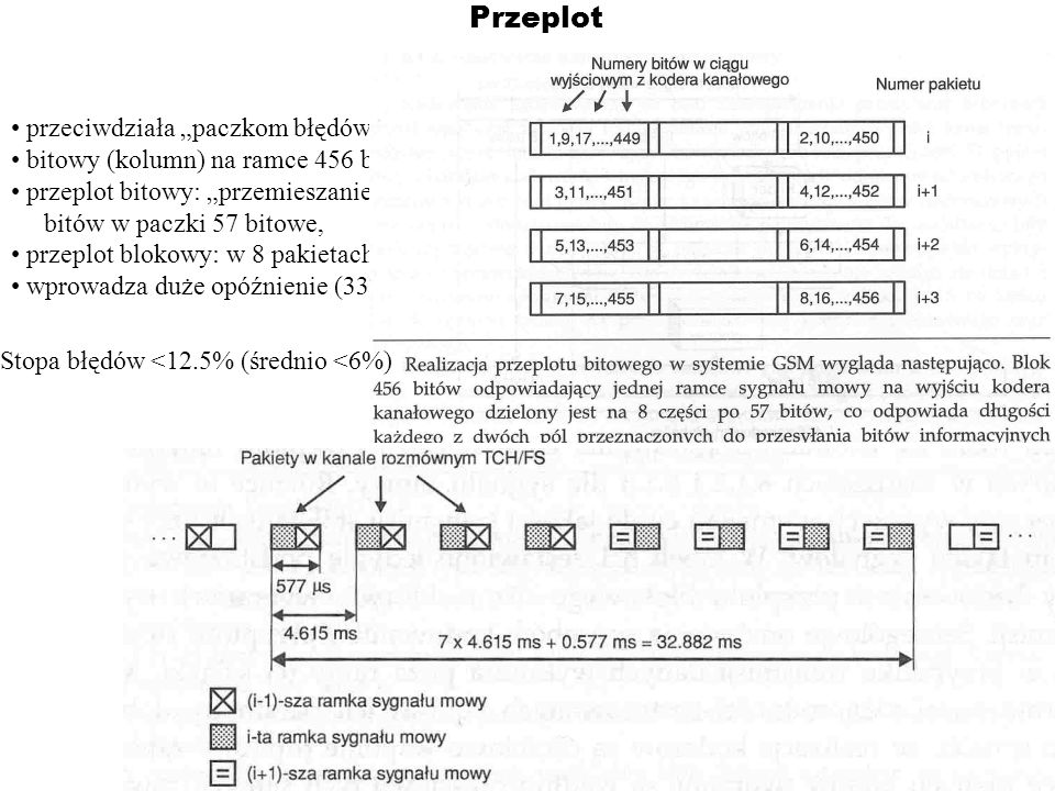 Przeplot przeciwdziała paczkom błędów, bitowy (kolumn) na ramce 456 bitowej przeplot bitowy: przemieszanie bitów w paczki 57 bitowe, przeplot blokowy: