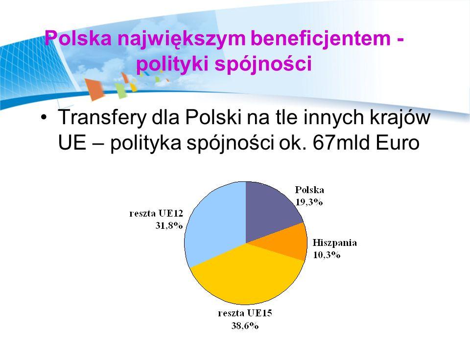 System prawny implementacji funduszy UE Rozporządzenia Rady UE i Parlamentu Europejskiego z lipca 2006 r.
