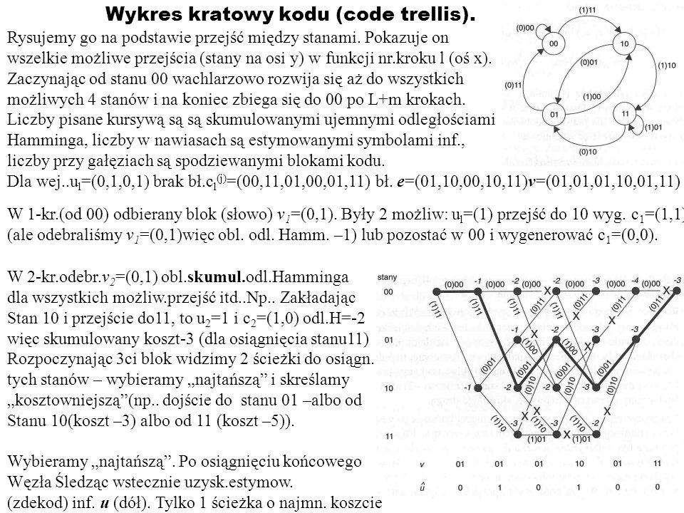 Wykres kratowy kodu (code trellis). Rysujemy go na podstawie przejść między stanami. Pokazuje on wszelkie możliwe przejścia (stany na osi y) w funkcji