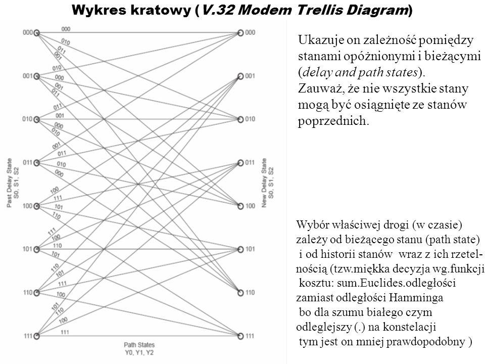 Wykres kratowy (V.32 Modem Trellis Diagram) Ukazuje on zależność pomiędzy stanami opóżnionymi i bieżącymi (delay and path states). Zauważ, że nie wszy