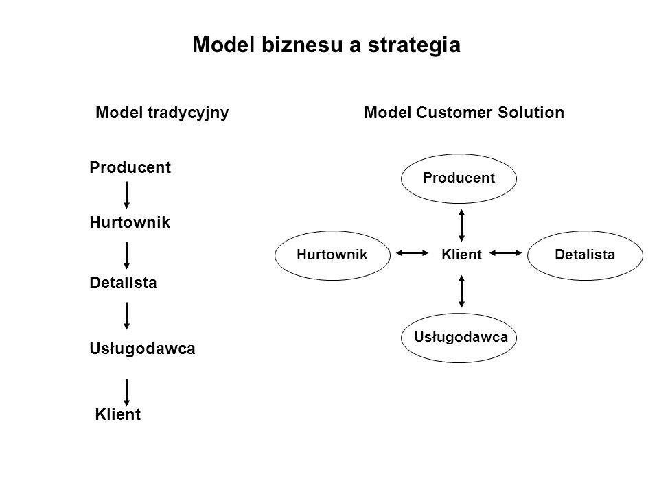 Model biznesu a strategia Model tradycyjnyModel Customer Solution Producent Hurtownik Detalista Usługodawca Klient DetalistaHurtownik Producent Usługo