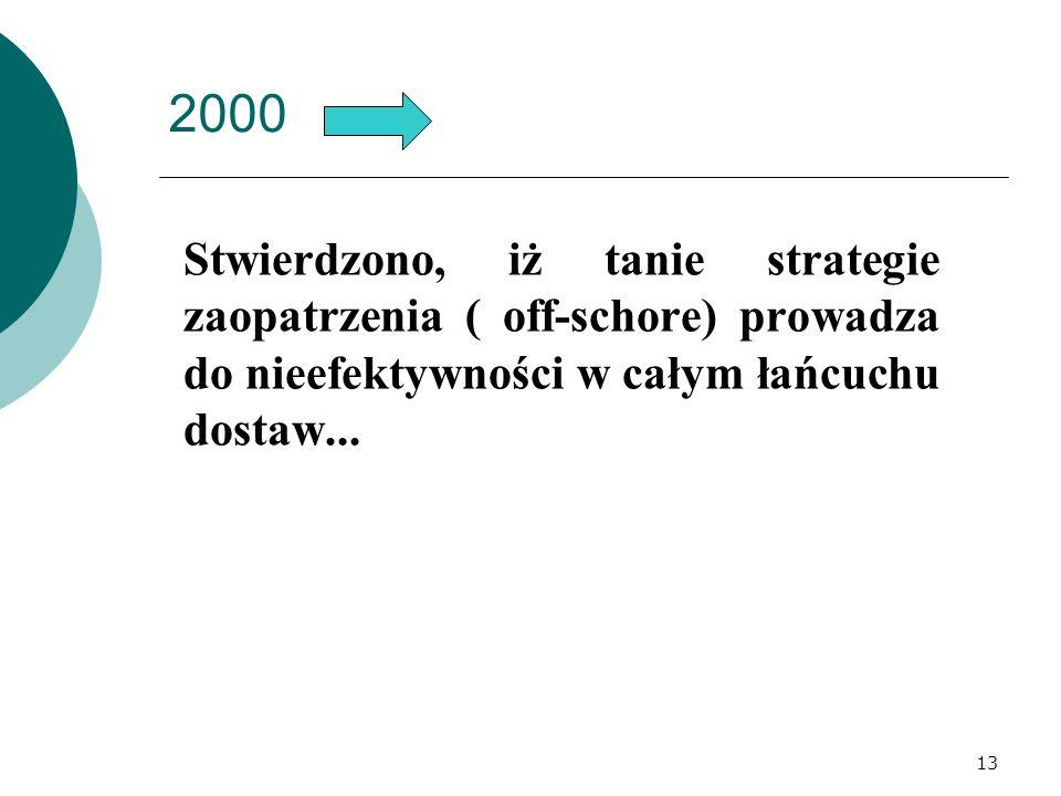 2000 Stwierdzono, iż tanie strategie zaopatrzenia ( off-schore) prowadza do nieefektywności w całym łańcuchu dostaw... 13