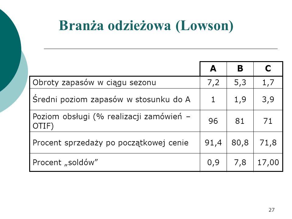Branża odzieżowa (Lowson) ABC Obroty zapasów w ciągu sezonu7,25,31,7 Średni poziom zapasów w stosunku do A11,93,9 Poziom obsługi (% realizacji zamówie