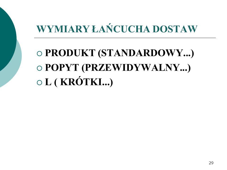WYMIARY ŁAŃCUCHA DOSTAW PRODUKT (STANDARDOWY...) POPYT (PRZEWIDYWALNY...) L ( KRÓTKI...) 29