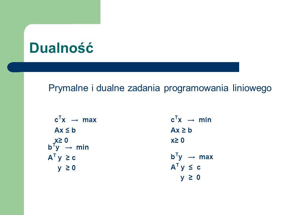 Dualność c T x max Ax b x 0 c T x min Ax b x 0 b T y min A T y c y 0 b T y max A T y c y 0 Prymalne i dualne zadania programowania liniowego