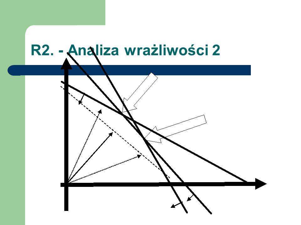 R2. - Analiza wrażliwości 2