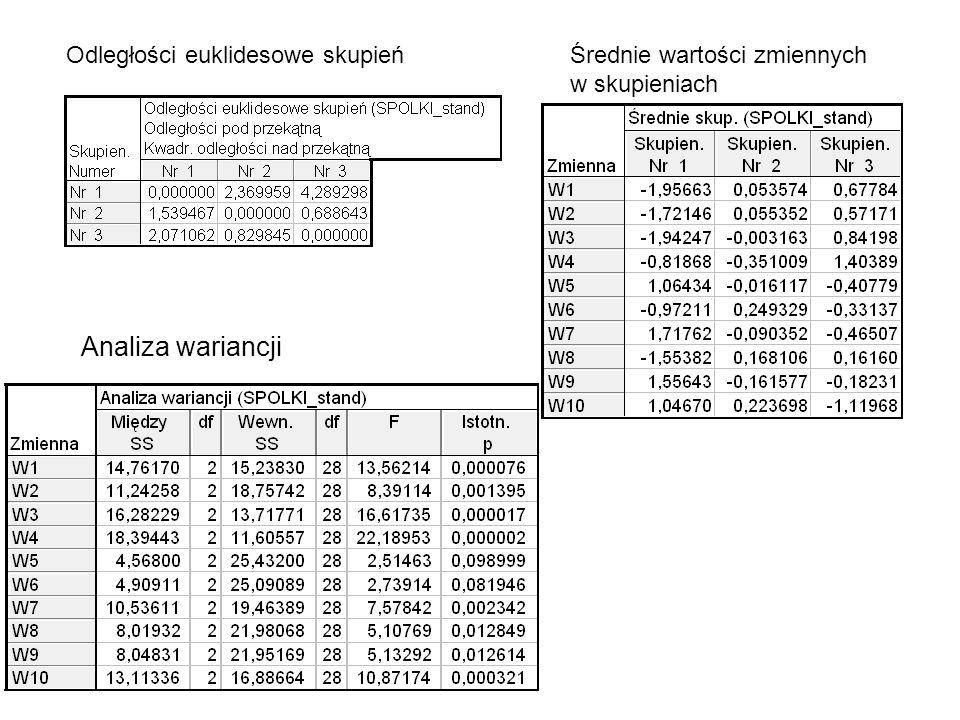 Odległości euklidesowe skupieńŚrednie wartości zmiennych w skupieniach Analiza wariancji