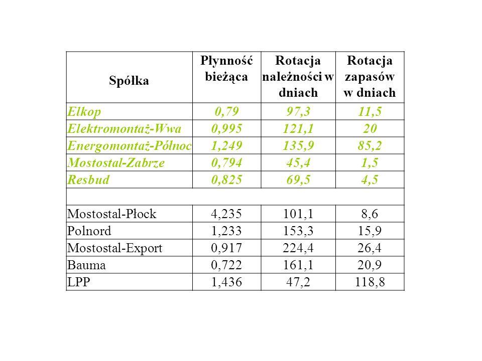 Spółka Płynność bieżąca Rotacja należności w dniach Rotacja zapasów w dniach Elkop0,7997,311,5 Elektromontaż-Wwa0,995121,120 Energomontaż-Północ1,2491