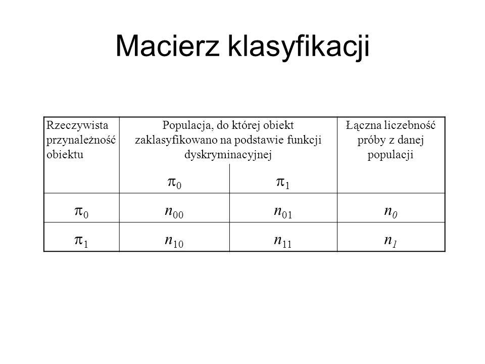 Macierz klasyfikacji Rzeczywista przynależność obiektu Populacja, do której obiekt zaklasyfikowano na podstawie funkcji dyskryminacyjnej Łączna liczeb