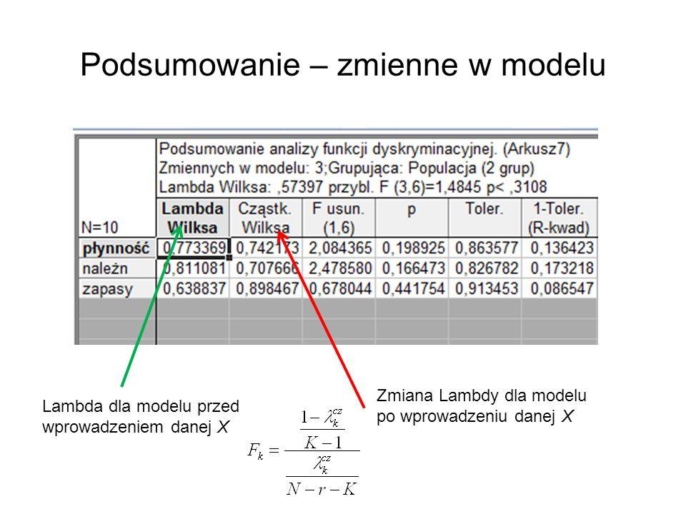 Podsumowanie – zmienne w modelu Zmiana Lambdy dla modelu po wprowadzeniu danej X Lambda dla modelu przed wprowadzeniem danej X