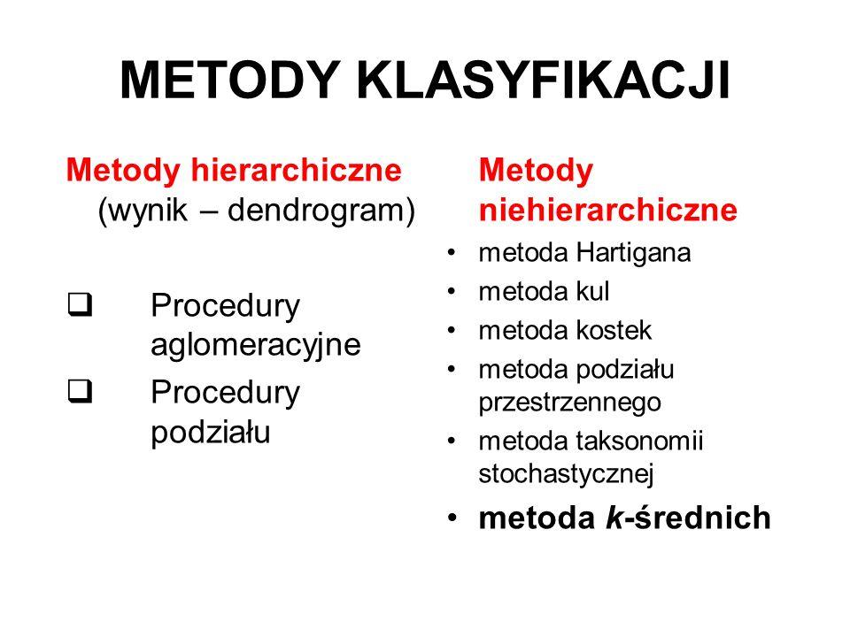 METODY KLASYFIKACJI Metody hierarchiczne (wynik – dendrogram) Procedury aglomeracyjne Procedury podziału Metody niehierarchiczne metoda Hartigana meto