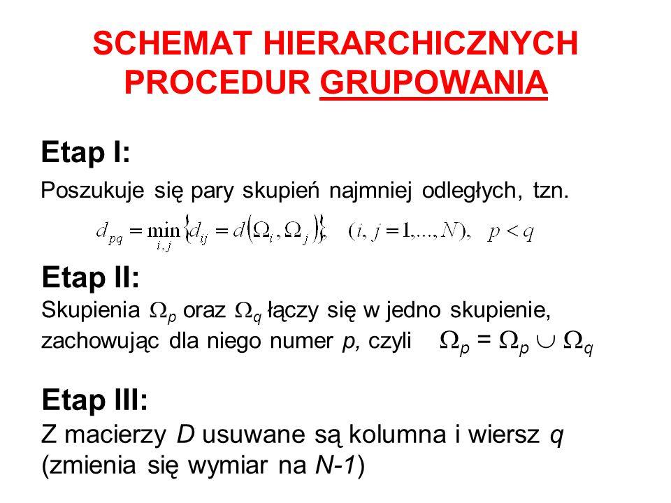 Etap I: Poszukuje się pary skupień najmniej odległych, tzn. Etap II: Skupienia p oraz q łączy się w jedno skupienie, zachowując dla niego numer p, czy