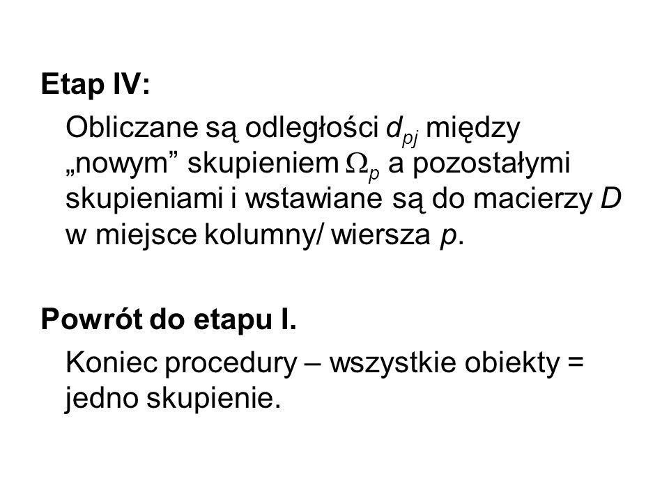 Etap IV: Obliczane są odległości d pj między nowym skupieniem p a pozostałymi skupieniami i wstawiane są do macierzy D w miejsce kolumny/ wiersza p. P