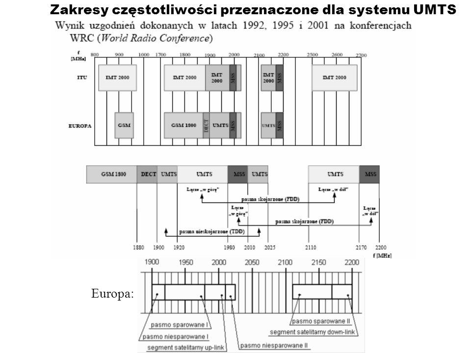 Zakresy częstotliwości przeznaczone dla systemu UMTS Europa: