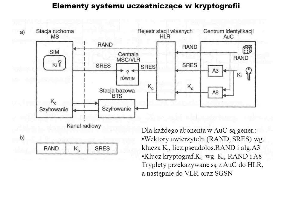 Elementy systemu uczestniczące w kryptografii Dla każdego abonenta w AuC są gener.: Wektory uwierzyteln.(RAND, SRES) wg. klucza K i, licz.pseudolos.RA