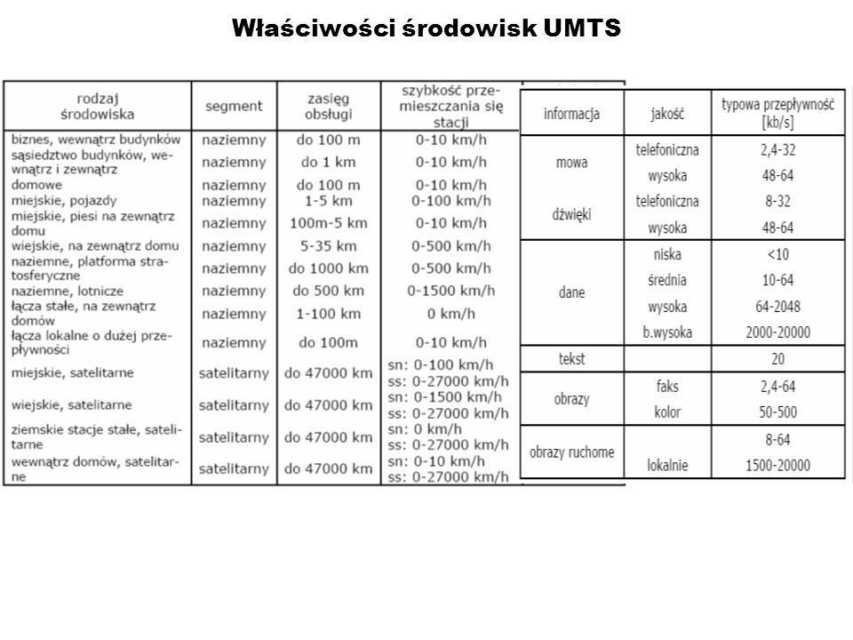 Właściwości środowisk UMTS