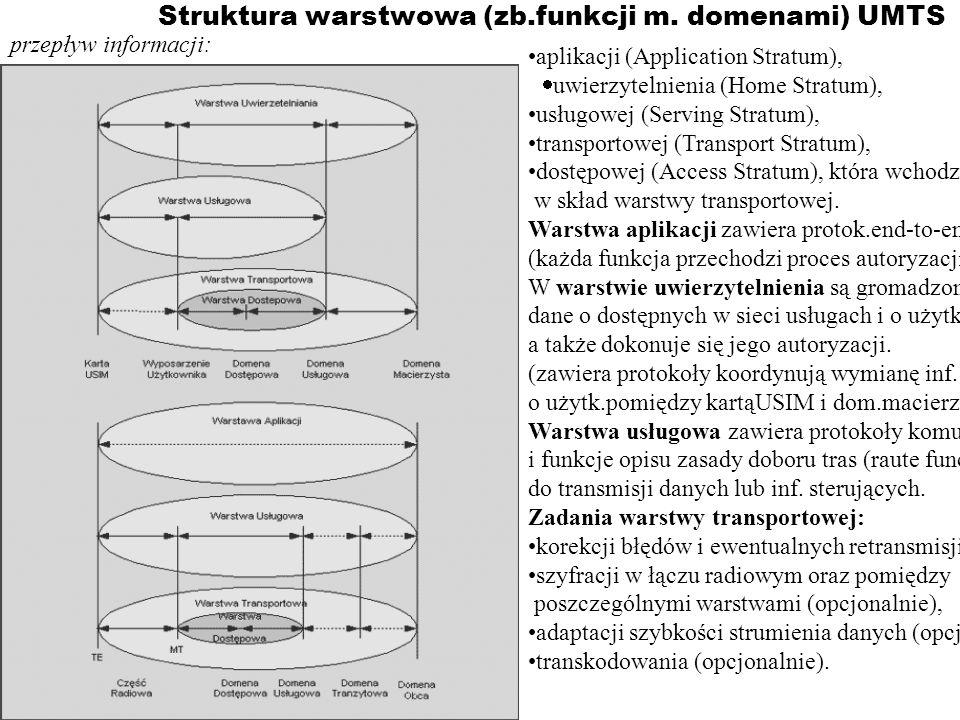 Struktura warstwowa (zb.funkcji m. domenami) UMTS aplikacji (Application Stratum), uwierzytelnienia (Home Stratum), usługowej (Serving Stratum), trans