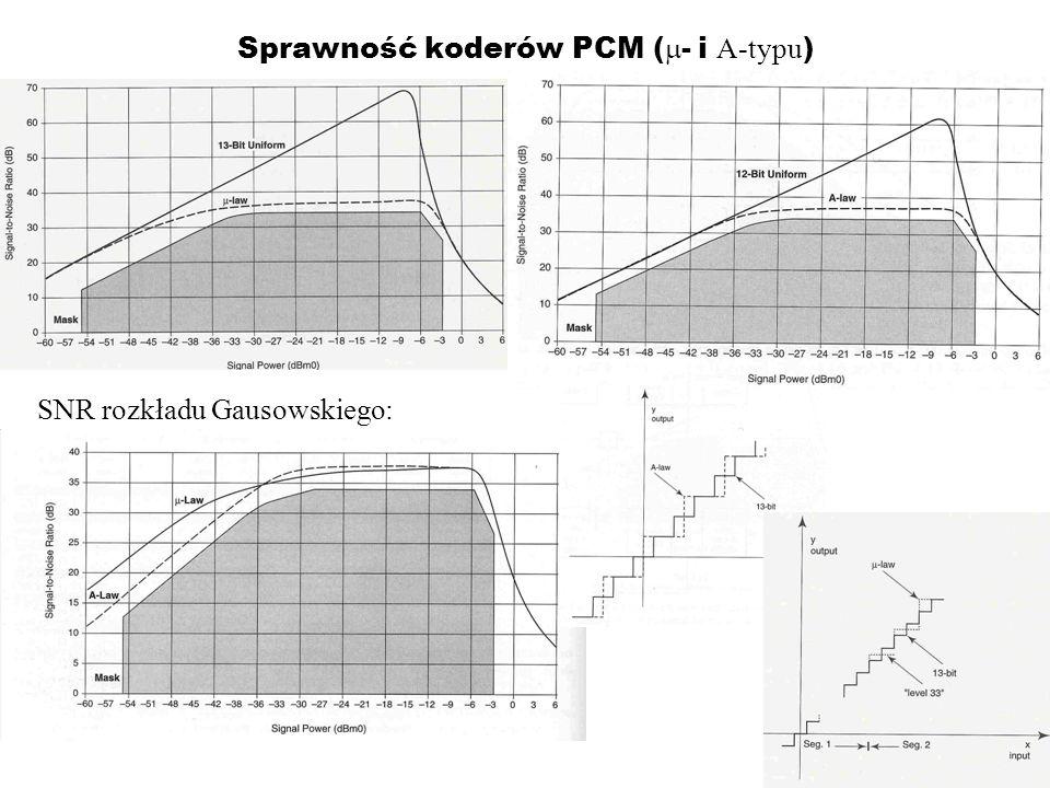 Sprawność koderów PCM ( - i A-typu ) SNR rozkładu Gausowskiego: