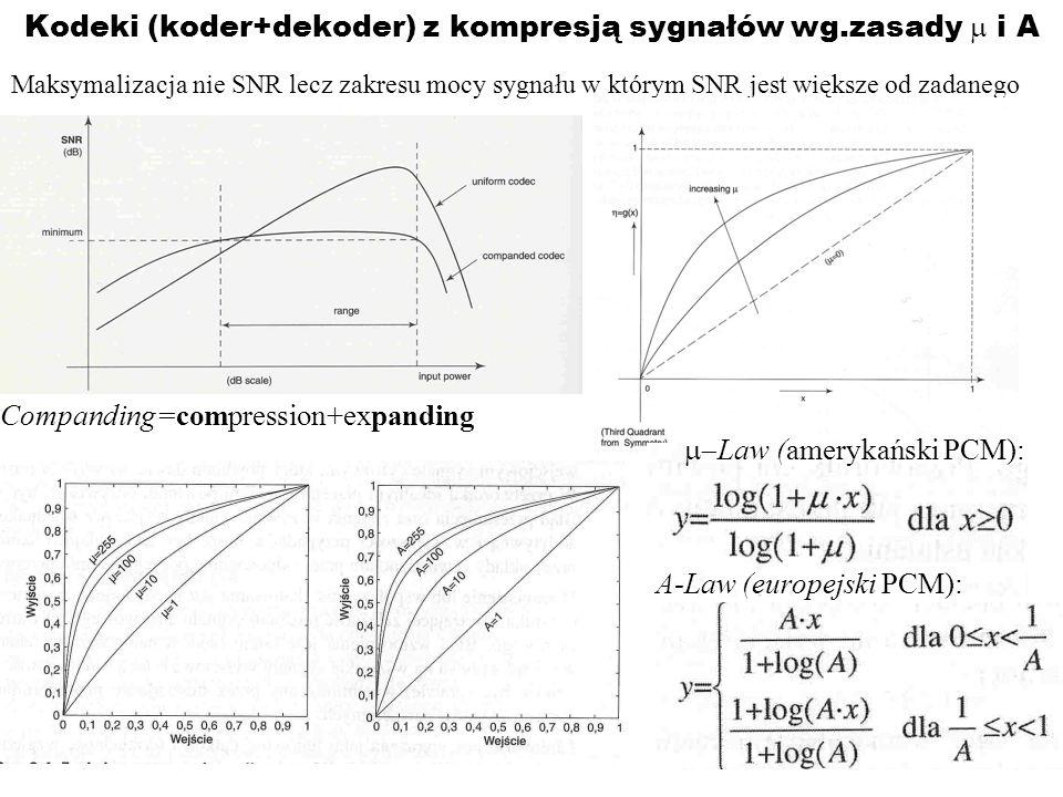 Kodeki (koder+dekoder) z kompresją sygnałów wg.zasady i A Maksymalizacja nie SNR lecz zakresu mocy sygnału w którym SNR jest większe od zadanego Compa