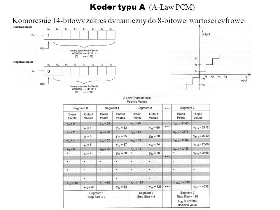 Koder typu A -Law PCM) Kompresuje 14-bitowy zakres dynamiczny do 8-bitowej wartości cyfrowej