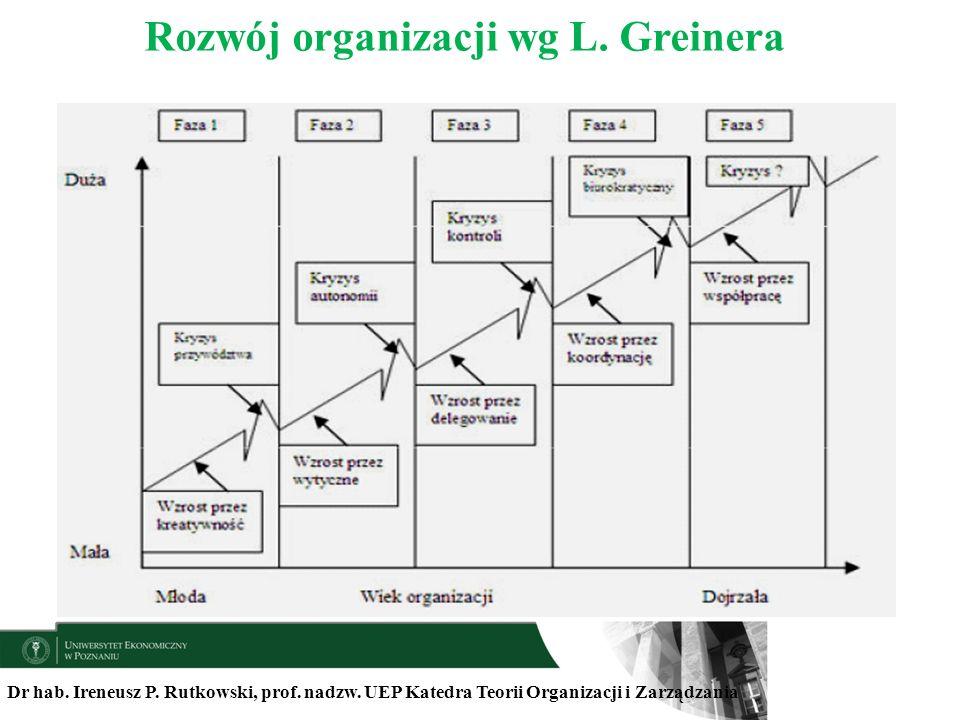 Rozwój organizacji wg L. Greinera