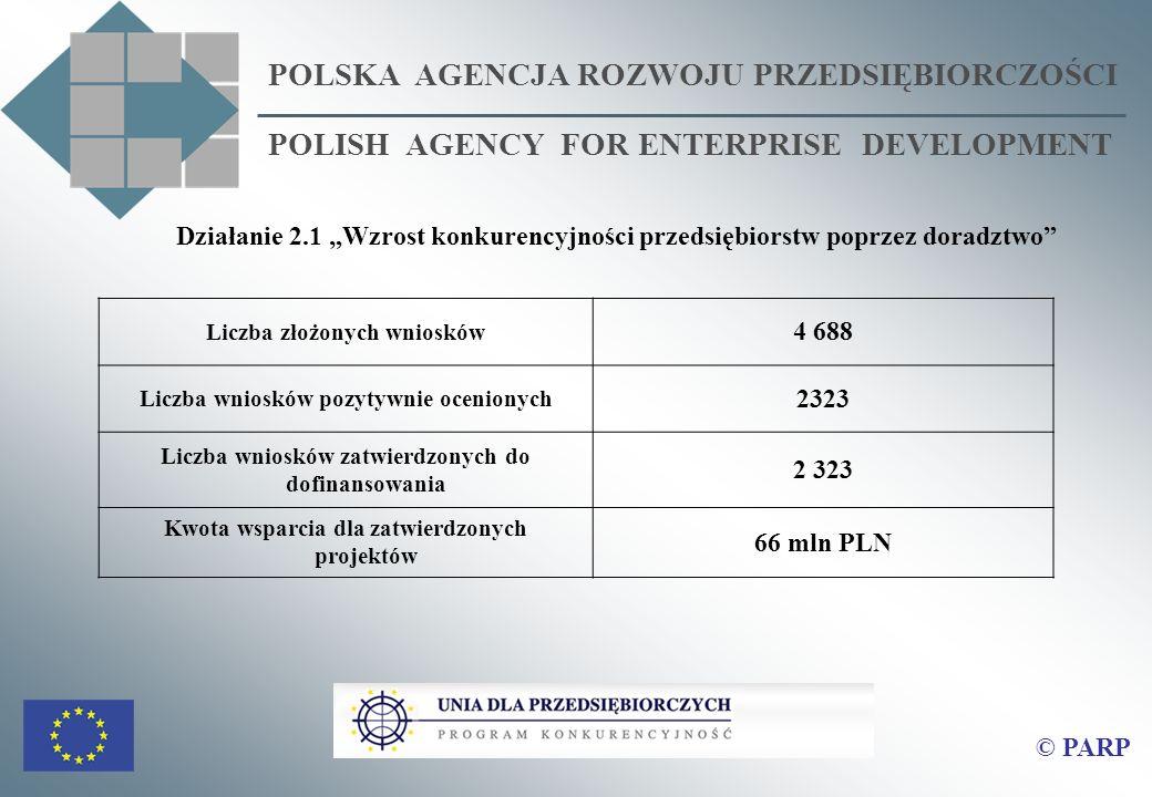POLSKA AGENCJA ROZWOJU PRZEDSIĘBIORCZOŚCI POLISH AGENCY FOR ENTERPRISE DEVELOPMENT Działanie 2.1 Wzrost konkurencyjności przedsiębiorstw poprzez doradztwo Liczba złożonych wniosków 4 688 Liczba wniosków pozytywnie ocenionych 2323 Liczba wniosków zatwierdzonych do dofinansowania 2 323 Kwota wsparcia dla zatwierdzonych projektów 66 mln PLN © PARP