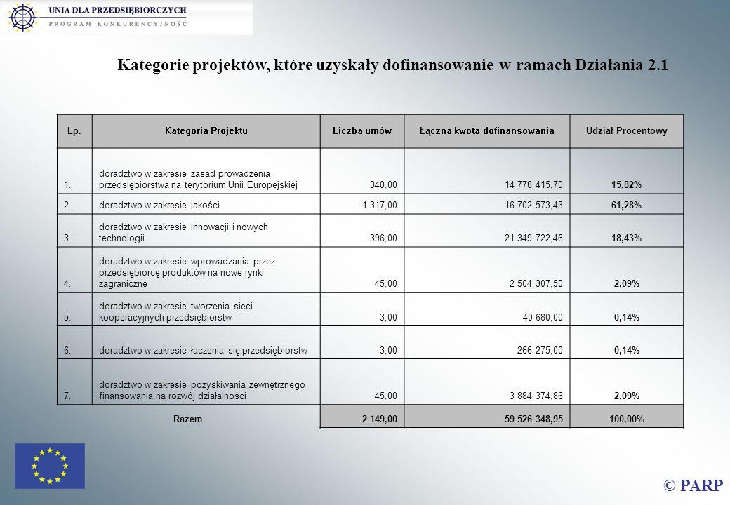 Kategorie projektów, które uzyskały dofinansowanie w ramach Działania 2.1 Lp.Kategoria ProjektuLiczba umówŁączna kwota dofinansowaniaUdział Procentowy 1.