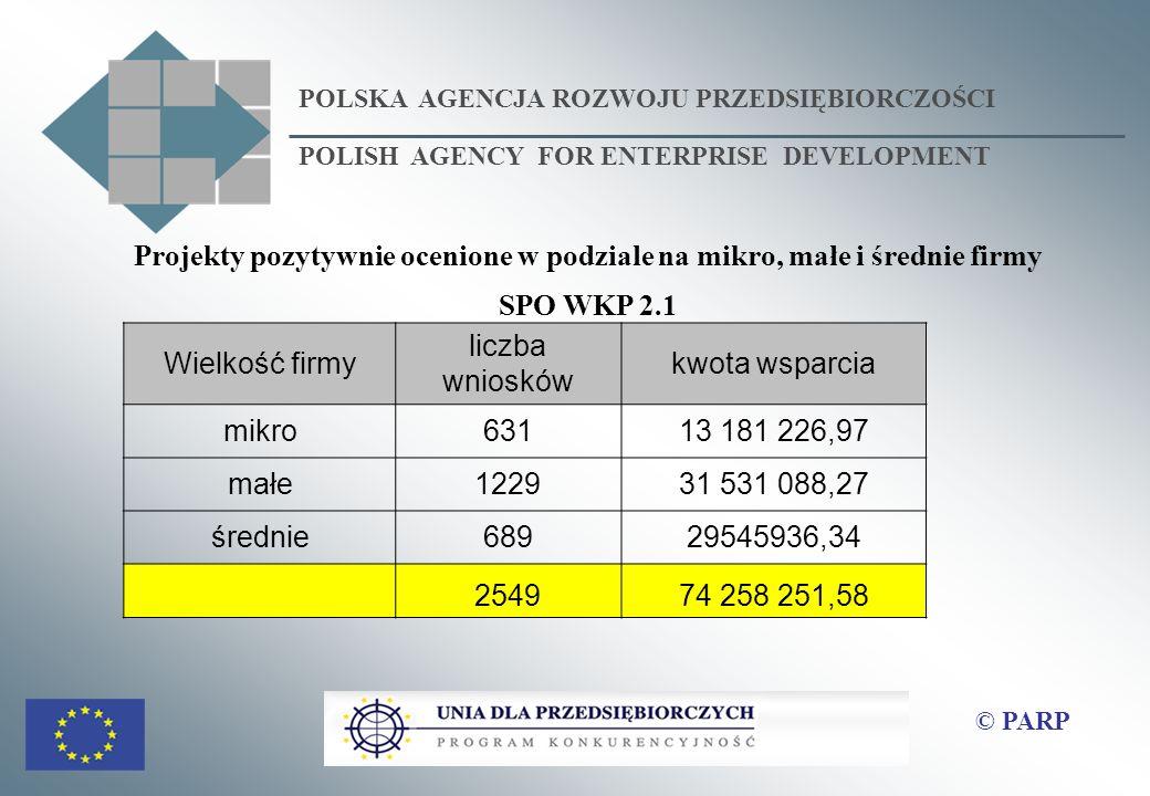 Projekty pozytywnie ocenione w podziale na mikro, małe i średnie firmy SPO WKP 2.1 © PARP POLSKA AGENCJA ROZWOJU PRZEDSIĘBIORCZOŚCI POLISH AGENCY FOR ENTERPRISE DEVELOPMENT Wielkość firmy liczba wniosków kwota wsparcia mikro63113 181 226,97 małe122931 531 088,27 średnie68929545936,34 254974 258 251,58