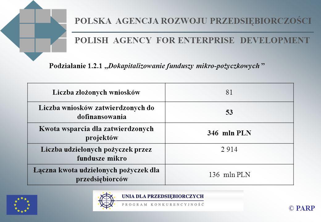 POLSKA AGENCJA ROZWOJU PRZEDSIĘBIORCZOŚCI POLISH AGENCY FOR ENTERPRISE DEVELOPMENT Podziałanie 1.2.1 Dokapitalizowanie funduszy mikro-pożyczkowych Liczba złożonych wniosków81 Liczba wniosków zatwierdzonych do dofinansowania 53 Kwota wsparcia dla zatwierdzonych projektów 346 mln PLN Liczba udzielonych pożyczek przez fundusze mikro 2 914 Łączna kwota udzielonych pożyczek dla przedsiębiorców 136 mln PLN © PARP