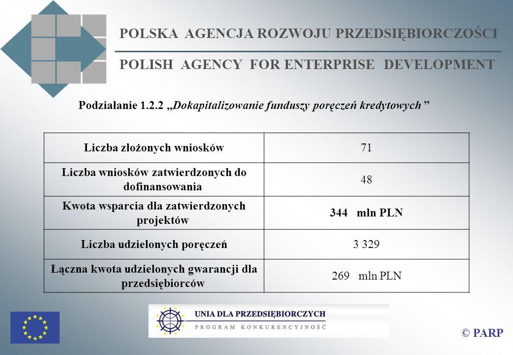 POLSKA AGENCJA ROZWOJU PRZEDSIĘBIORCZOŚCI POLISH AGENCY FOR ENTERPRISE DEVELOPMENT Podziałanie 1.2.2 Dokapitalizowanie funduszy poręczeń kredytowych Liczba złożonych wniosków71 Liczba wniosków zatwierdzonych do dofinansowania 48 Kwota wsparcia dla zatwierdzonych projektów 344 mln PLN Liczba udzielonych poręczeń3 329 Łączna kwota udzielonych gwarancji dla przedsiębiorców 269 mln PLN © PARP