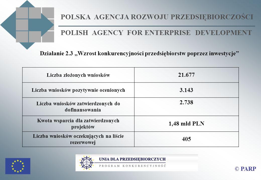 POLSKA AGENCJA ROZWOJU PRZEDSIĘBIORCZOŚCI POLISH AGENCY FOR ENTERPRISE DEVELOPMENT Działanie 2.3 Wzrost konkurencyjności przedsiębiorstw poprzez inwestycje Liczba złożonych wniosków 21.677 Liczba wniosków pozytywnie ocenionych 3.143 Liczba wniosków zatwierdzonych do dofinansowania 2.738 Kwota wsparcia dla zatwierdzonych projektów 1,48 mld PLN Liczba wniosków oczekujących na liście rezerwowej 405 © PARP