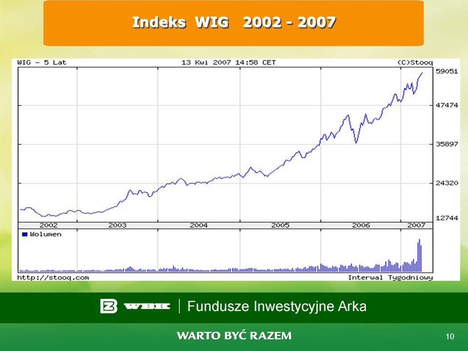 9 Stopy procentowe Obecnie w Polsce główna stopa rynkowa jest na poziomie najniższym w historii 4,0% USA – 5,25 %, UE – 3,75 %, Szwajcaria – 2,25 %