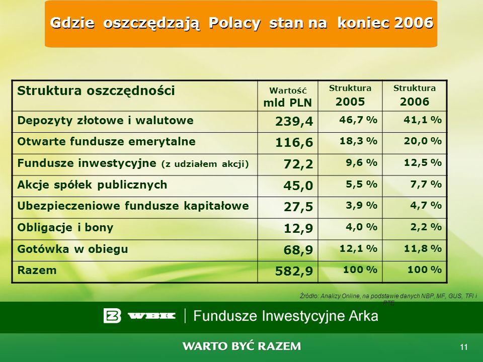 10 Indeks WIG 2002 - 2007