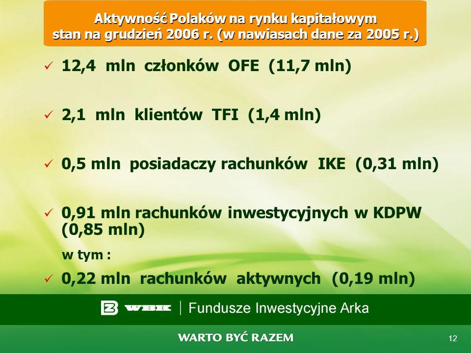11 Gdzie oszczędzają Polacy stan na koniec 2006 Struktura oszczędności Wartość mld PLN Struktura 2005 Struktura 2006 Depozyty złotowe i walutowe 239,4