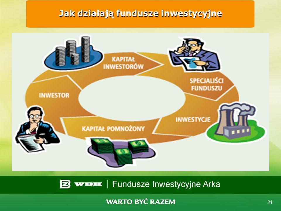 20 Uczestnictwo w funduszu nie wymaga... wiedzy na temat rynku finansowego ani kontrolowania notowań papierów wartościowych