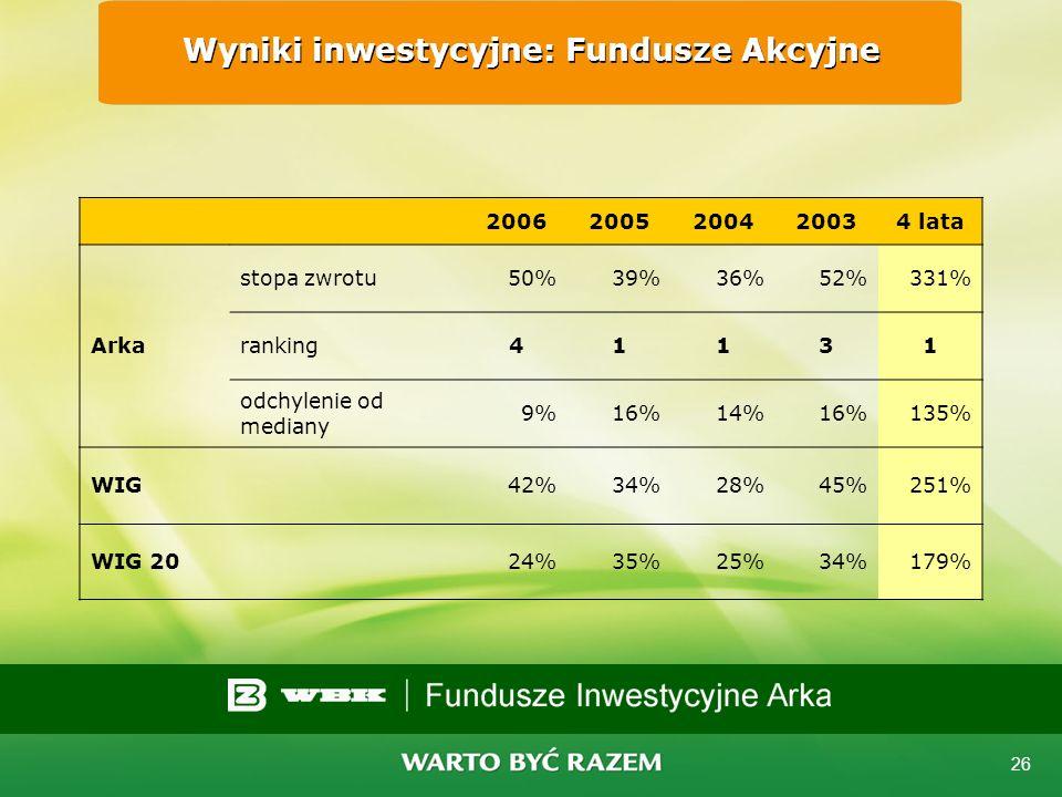 25 Wyniki inwestycyjne Podane dalej wyniki są stopami zwrotu z jednostki wskazanego typu odpowiednich funduszy we wskazanych okresach. Wyniki są opart