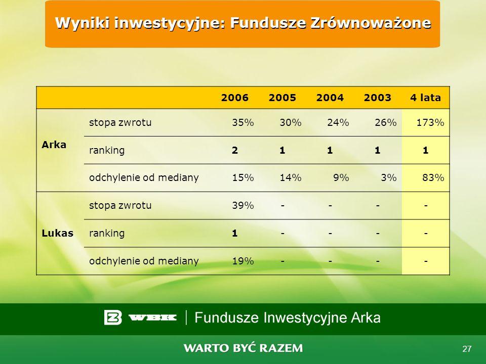 26 Wyniki inwestycyjne: Fundusze Akcyjne 20062005200420034 lata Arka stopa zwrotu50%39%36%52%331% ranking41131 odchylenie od mediany 9%16%14%16%135% W