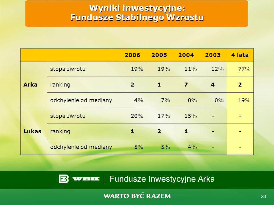 27 Wyniki inwestycyjne: Fundusze Zrównoważone 20062005200420034 lata Arka stopa zwrotu35%30%24%26%173% ranking21111 odchylenie od mediany15%14%9%3%83%