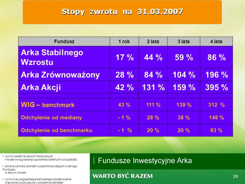 28 Wyniki inwestycyjne: Fundusze Stabilnego Wzrostu 20062005200420034 lata Arka stopa zwrotu19% 11%12%77% ranking21742 odchylenie od mediany4%7%0% 19%