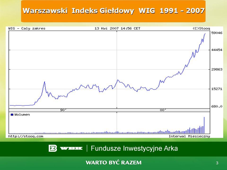 2 Rozwój rynku finansowego... po 1989 roku...