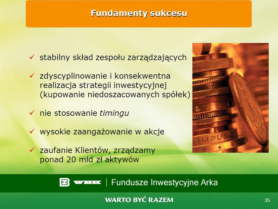 34 Rzeczpospolita: najlepsze TFI 2003, 2004 i 2005 BZWBK AIB TFI trzeci raz z rzędu uznane najlepszym TFI w rankingu gazety Rzeczpospolita.