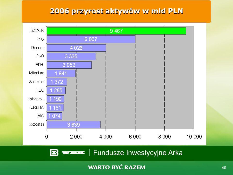 39 BZ WBK AIB TFI rosnący udział w rynku