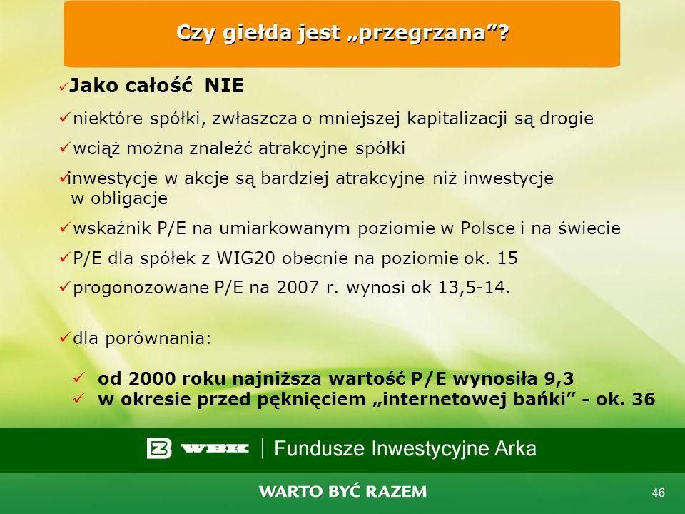 45 Czy są podstawy do dalszych wzrostów? TAK, są fundamentalne podstawy dane ekonomiczne w Polsce i na świecie pokazują kontynuację wzrostu gospodarcz