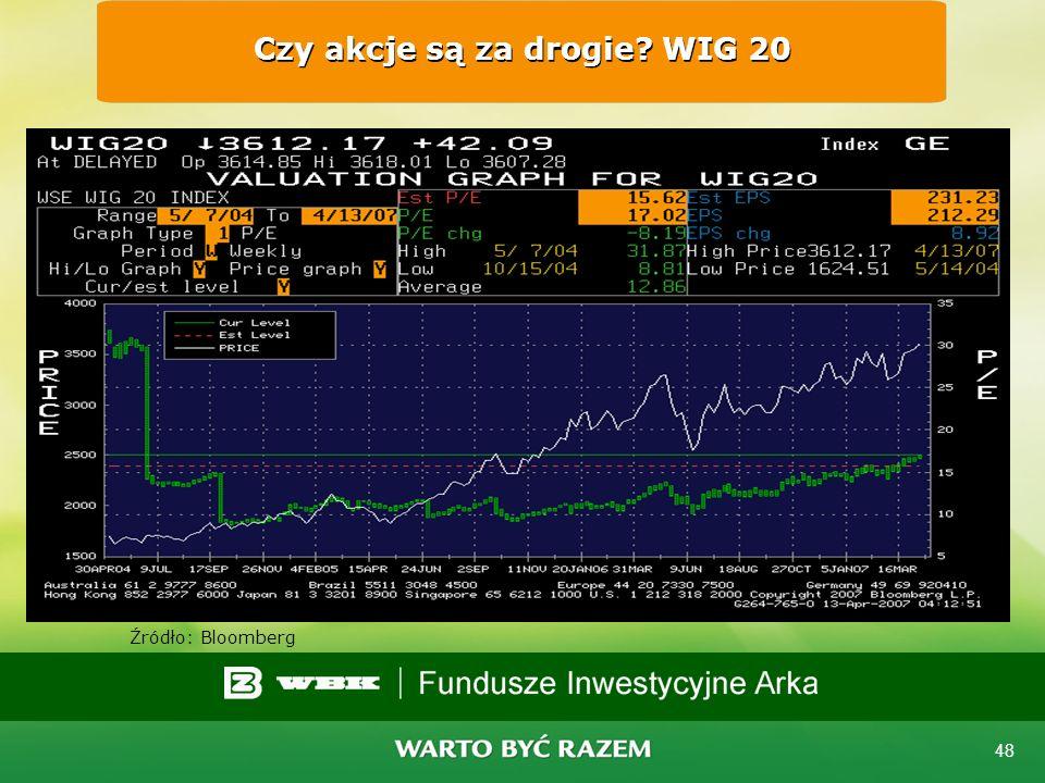 47 Czym jest P/E? Wskaźnik P/E pokazuje, ile razy cena akcji spółki jest większa od przypadającego na nią zysku Im współczynnik niższy tym akcje relat