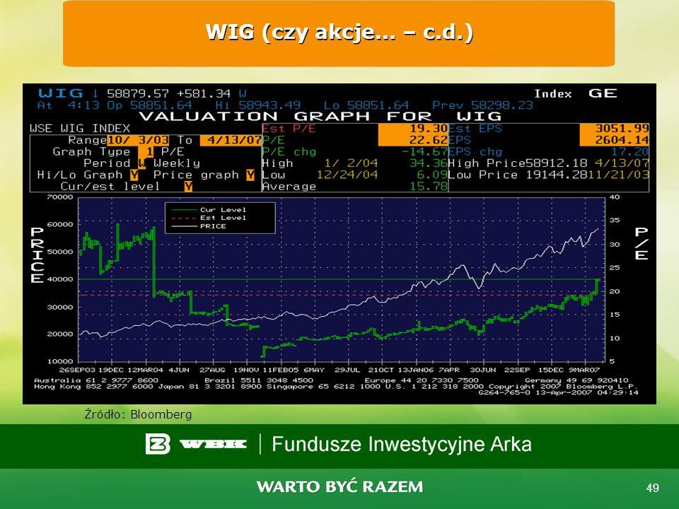 48 Czy akcje są za drogie? WIG 20 Źródło: Bloomberg