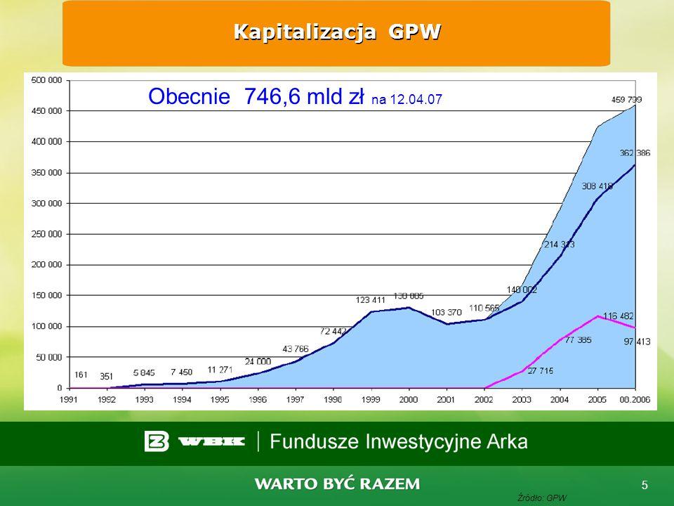 4 Liczba spółek notowanych na GPW Źródło: GPW Obecnie 291 spółek na 12.04.07 Przewidywane debiuty w 2007 - 100 spółek