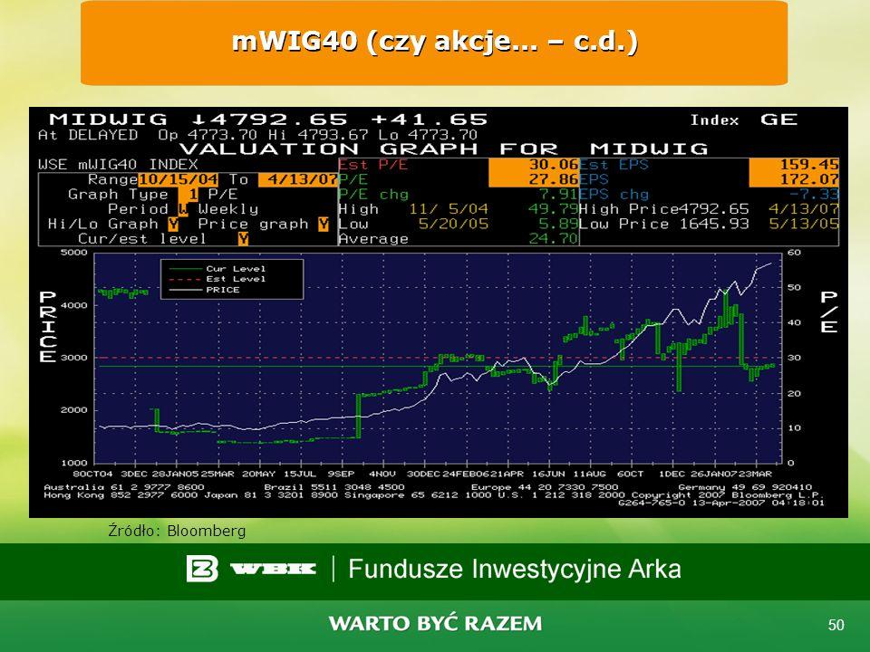 49 WIG (czy akcje... – c.d.) Źródło: Bloomberg