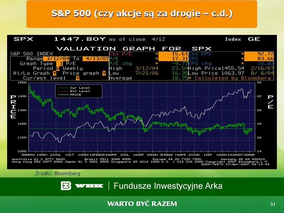 50 mWIG40 (czy akcje... – c.d.) Źródło: Bloomberg