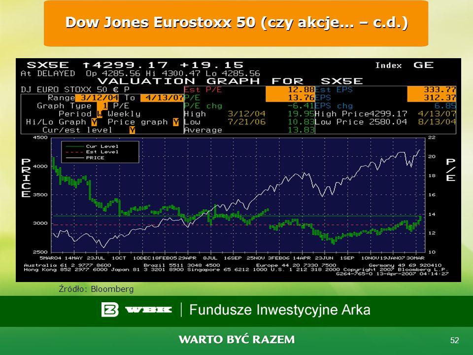 51 S&P 500 (czy akcje są za drogie – c.d.) Źródło: Bloomberg